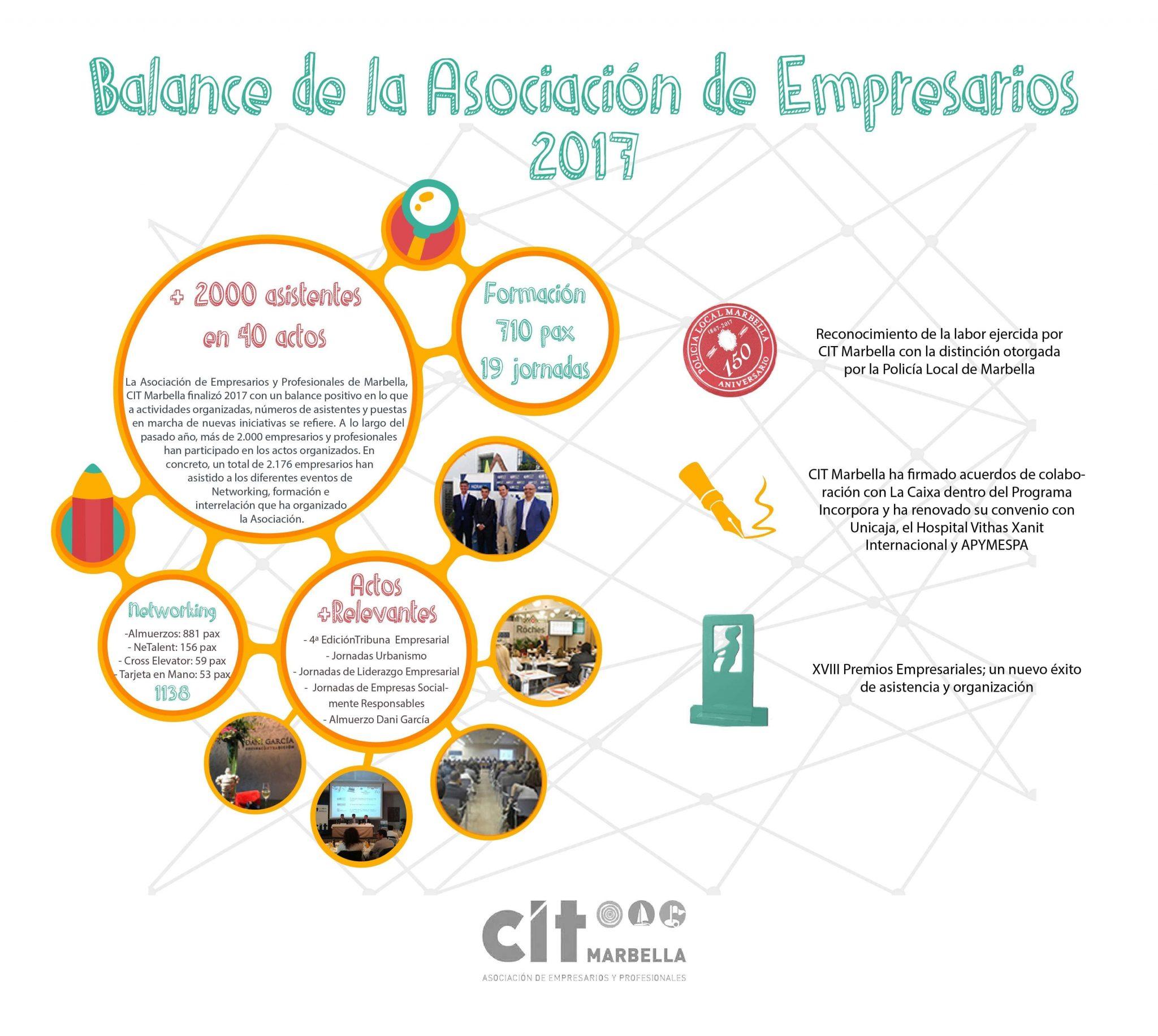 CIT Marbella concluye el año con un balance positivo en lo que a número de asistentes como al nivel de los ponentes se refiere