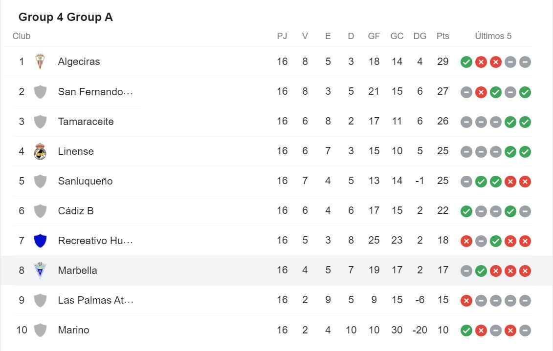 Marbella Futbol Clasificación