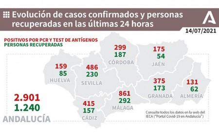 El miércoles, Covid-19 evolución en Andalucía.